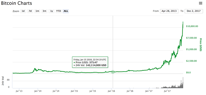 Bitcoin có sức hút lớn hơn cả Tổng thống Mỹ ảnh 1