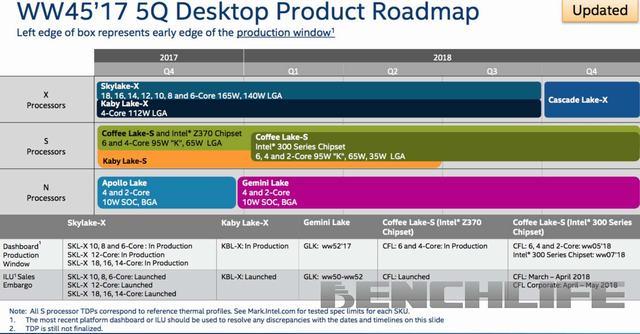 Rò rỉ lịch trình ra mắt vi xử lý Intel Cascade Lake-X cùng vi xử lý Coffee Lake-S với 2 nhân CPU - ảnh 1