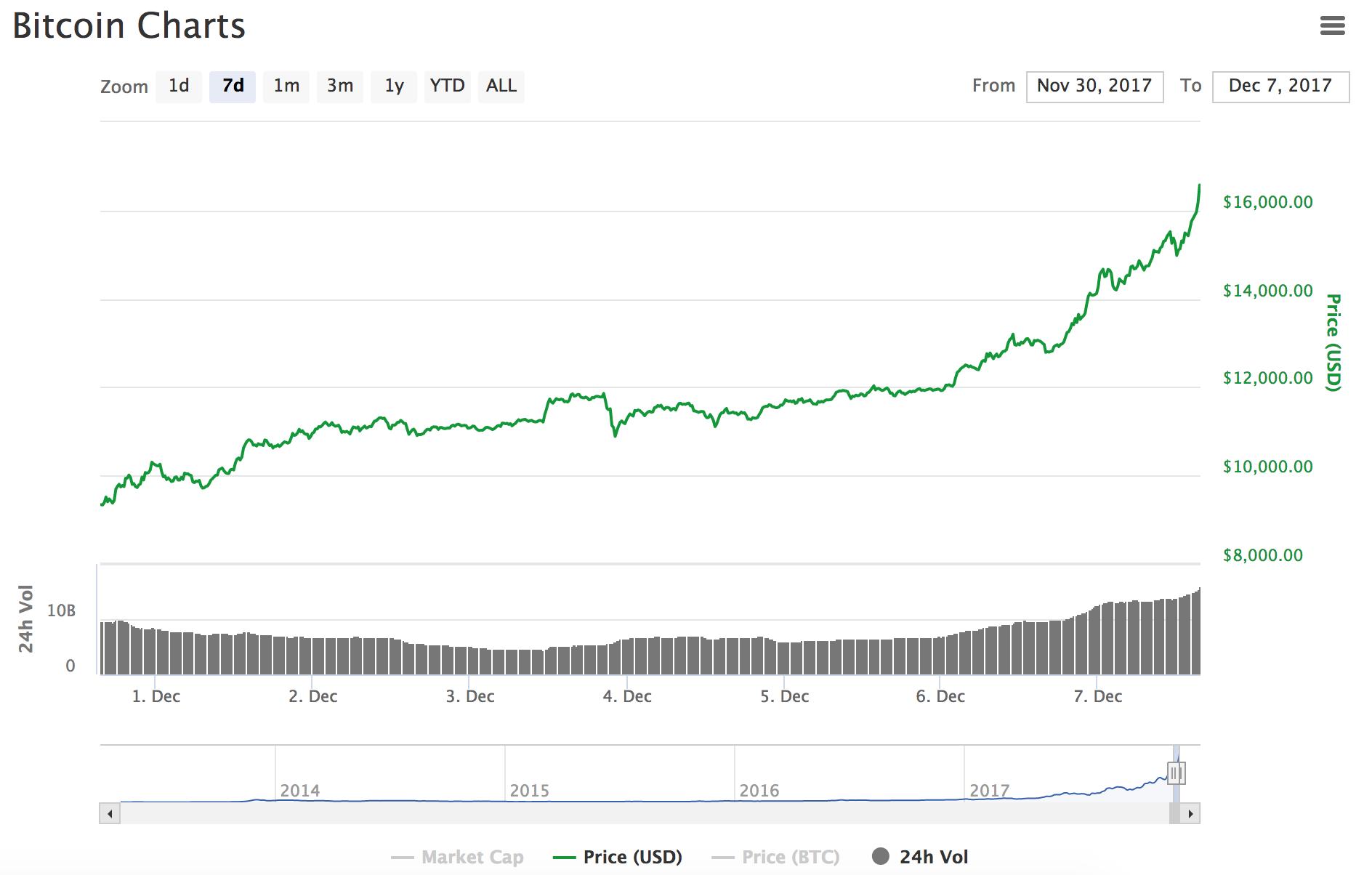 GIá Bitcoin đã vượt mốc 16.000 USD - ảnh 2