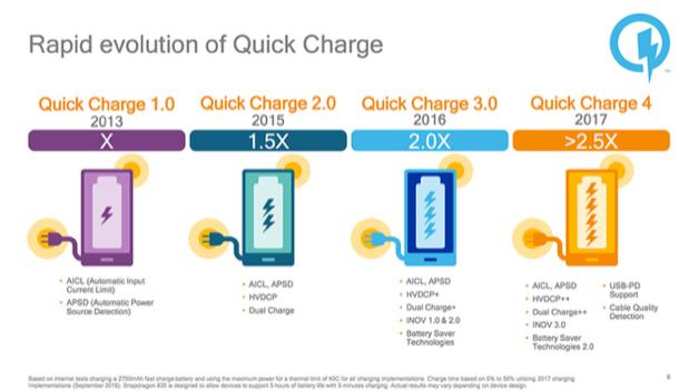 3 điểm mới của chuẩn sạc nhanh Quick Charge 4+ trên Snapdragon 845