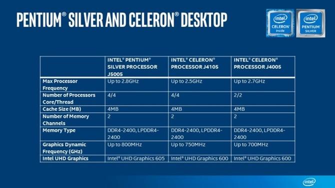Intel công bố chip mới Pentium và Celeron với Wi-Fi gigabit