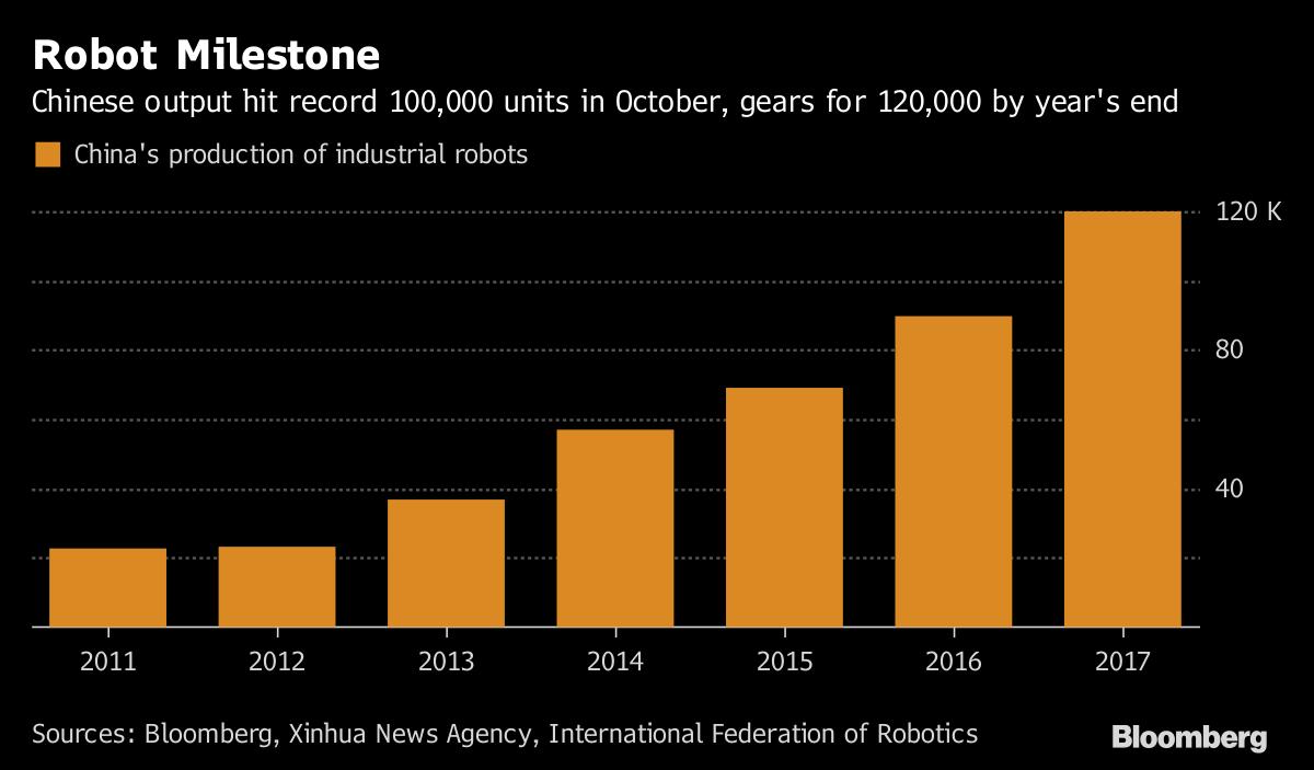 Trung Quốc đang sản xuất hơn 100.000 robot mỗi năm, nhiều hơn Mỹ và Hàn Quốc gộp lại ảnh 1