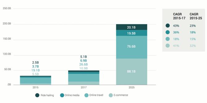 Thương mại online ở Đông Nam Á đang tăng trưởng điên cuồng - ảnh 1