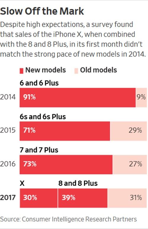 Sự kết hợp của  iPhone X, 8 và 8 Plus vẫn chưa thể đánh bại iPhone 6, 6 Plus