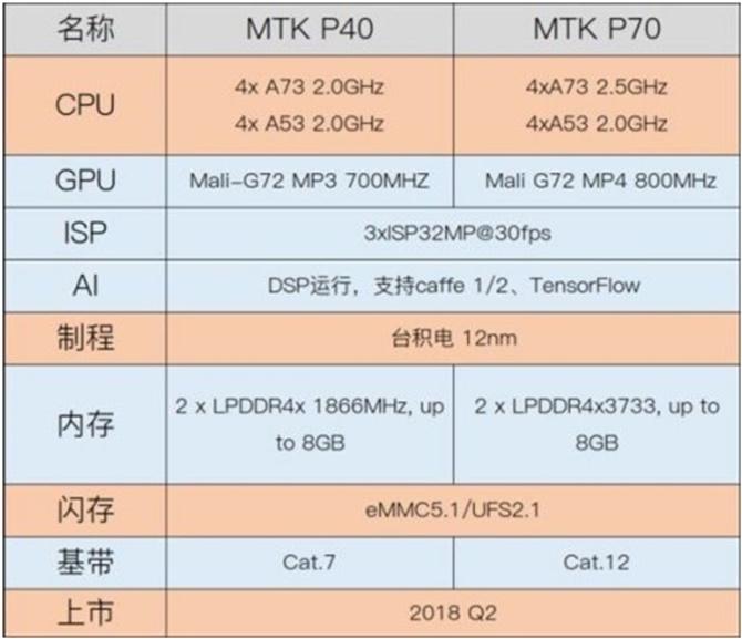 MediaTek chuẩn bị trình làng 2 chip tầm trung Helio P40 và Helio P70 sản xuất theo quy trình 12nm