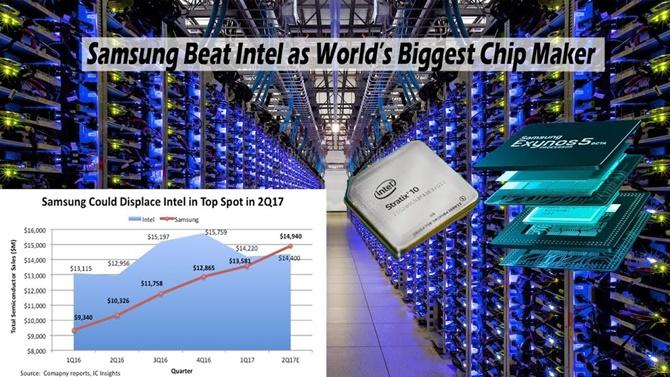 Samsung nổi lên như là nhà sản xuất chip hàng đầu thế giới