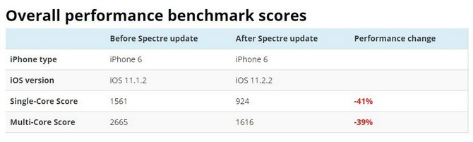 Bản cập nhật iOS 11.2.2 vá lỗi Spectre hóa ra lại làm chậm iPhone? - ảnh 2