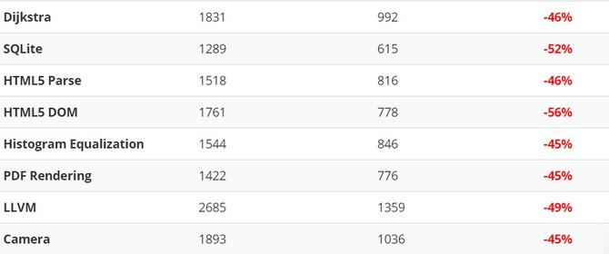 Bản cập nhật iOS 11.2.2 vá lỗi Spectre hóa ra lại làm chậm iPhone? - ảnh 3