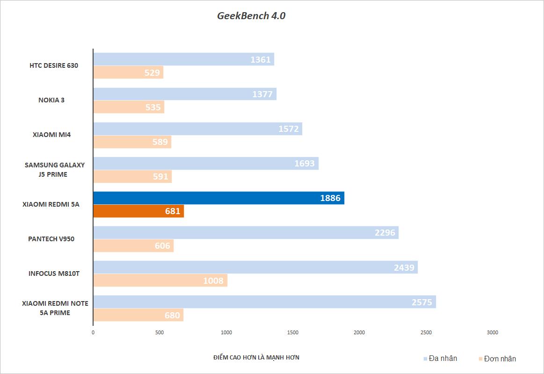 Đánh giá Xiaomi Redmi 5A: Mức giá làm nên tất cả - ảnh 27