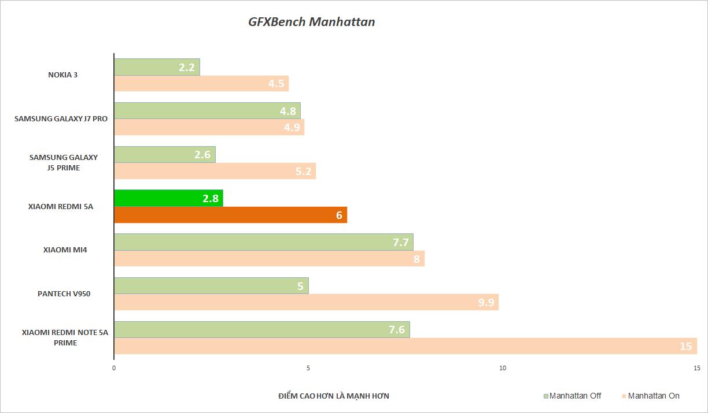 Đánh giá Xiaomi Redmi 5A: Mức giá làm nên tất cả - ảnh 28