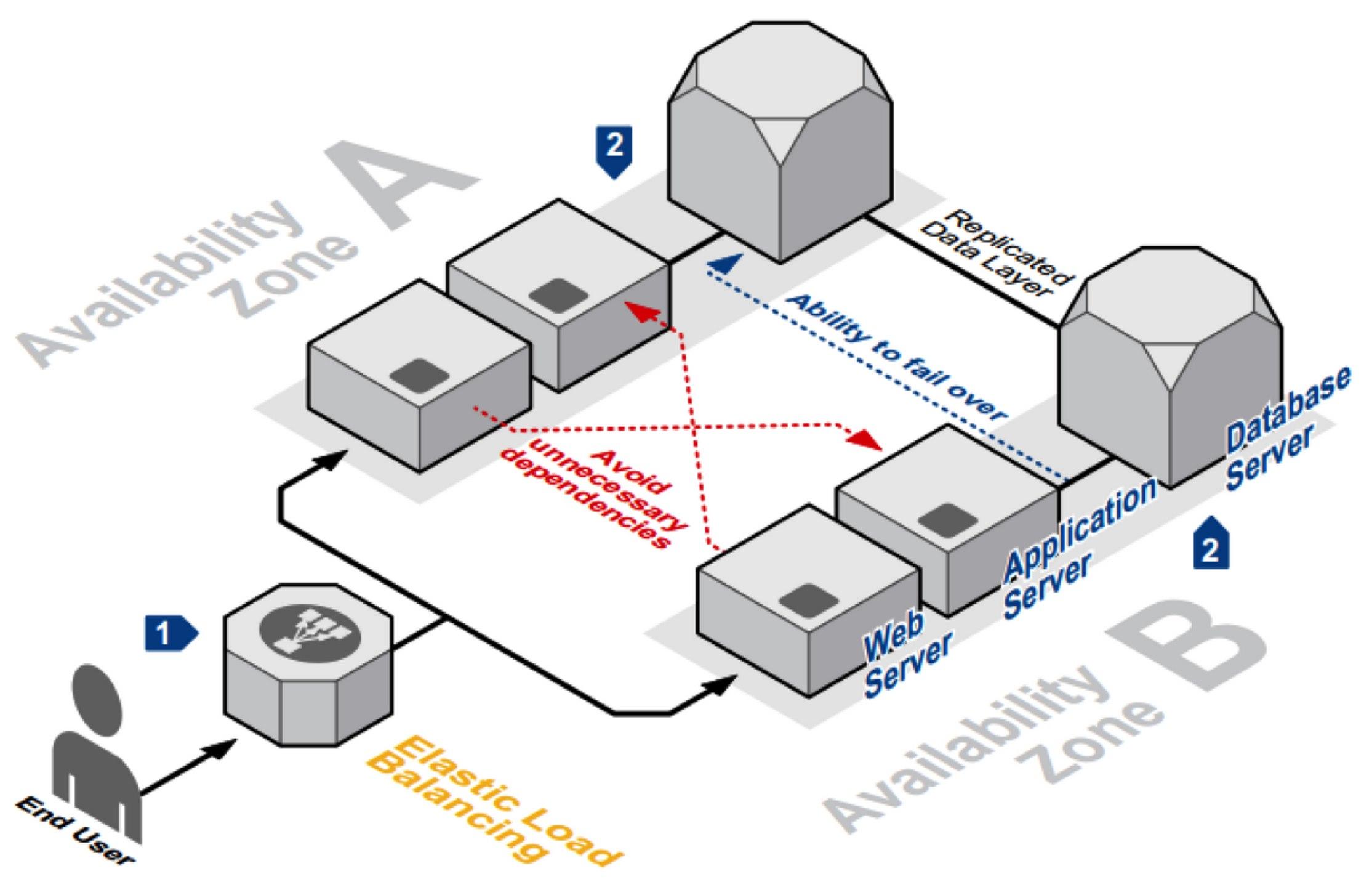 Amazon Web Services tăng cường đầu tư vào khu vực Châu Á với Vùng sẵn sàng thứ 3
