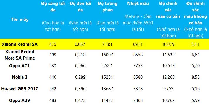 Đánh giá Xiaomi Redmi 5A: Mức giá làm nên tất cả - ảnh 7