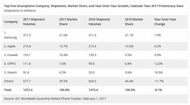 Năm 2017, Xiaomi tăng trưởng nhiều hơn cả  Apple, Samsung và Huawei cộng lại