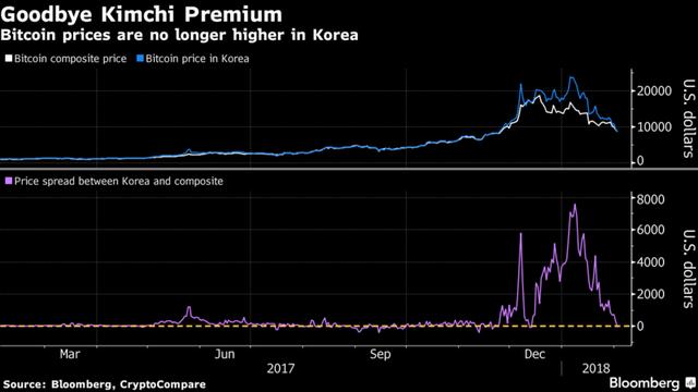 Nơi buồn nhất của những nhà đầu tư bitcoin