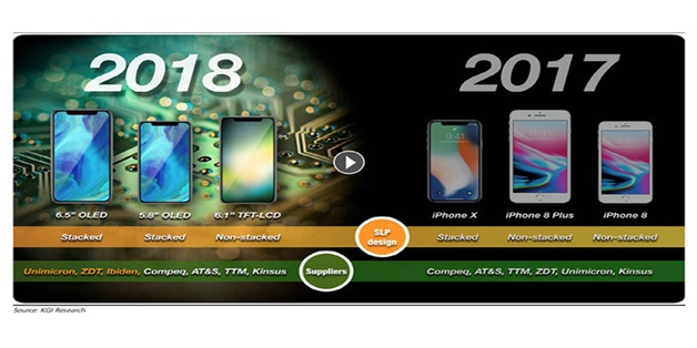iPhone 9 và iPhone Xs sẽ chỉ dùng chip sóng của Intel, hỗ trợ 2 SIM