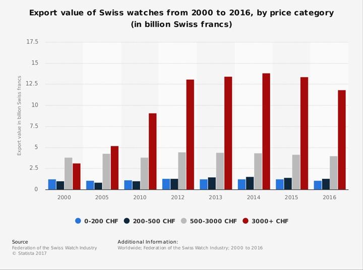 Apple và Google đang phá hủy ngành công nghiệp đồng hồ Thụy Sỹ - ảnh 3