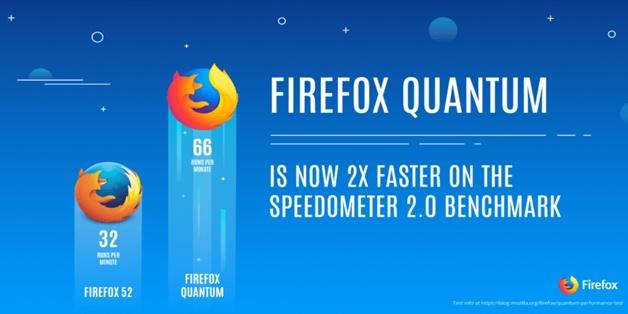 Mozilla giới thiệu phiên bản trình duyệt Firefox Quantum dành cho doanh nghiệp