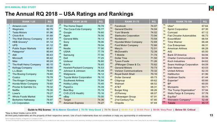 Apple tụt 24 bậc trong cuộc bầu chọn những công ty danh tiếng nhất tại Mỹ - ảnh 2