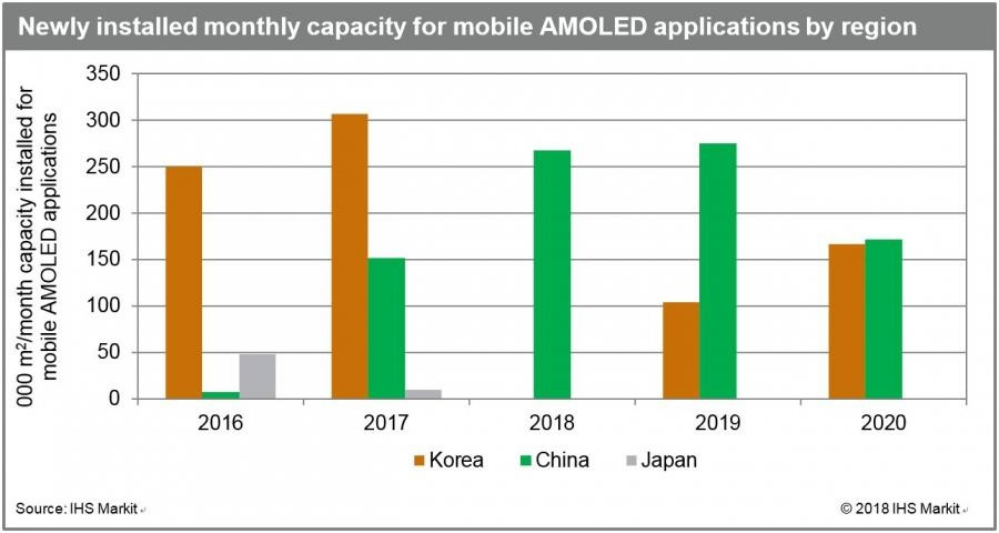 Sản lượng màn hình AMOLED giảm mạnh ở Hàn Quốc, tăng lên ở Trung Quốc - ảnh 3