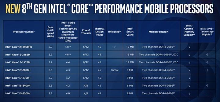 Intel đưa dòng chip 6 nhân i9 lên laptop