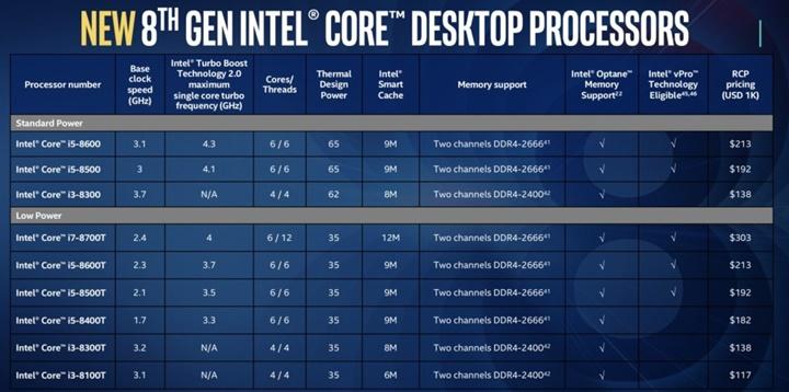 Toàn bộ chi tiết về Coffee Lake: vi xử lý Core i9 đầu tiên cho laptop của Intel