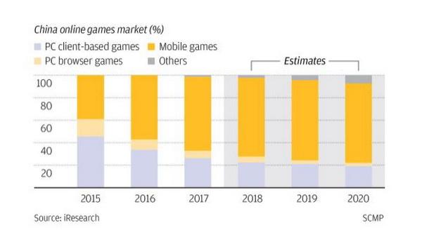 'Bí quyết' giúp Tencent đạt mốc 500 triệu người chơi game trên di động tại Trung Quốc - ảnh 4