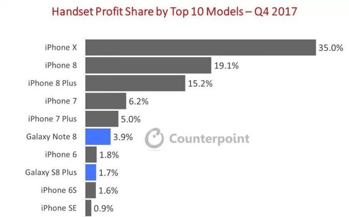 Riêng iPhone X giúp Apple kiếm được nhiều tiền hơn bất kỳ nhà sản xuất Android nào