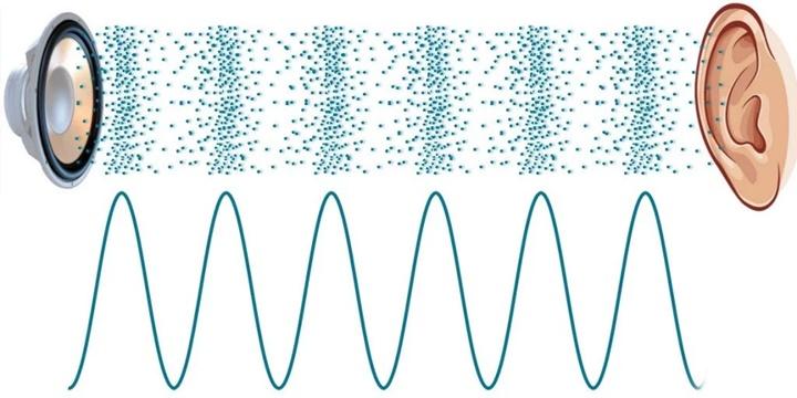 Tại sao động cơ phản lực lại quá ồn ào?
