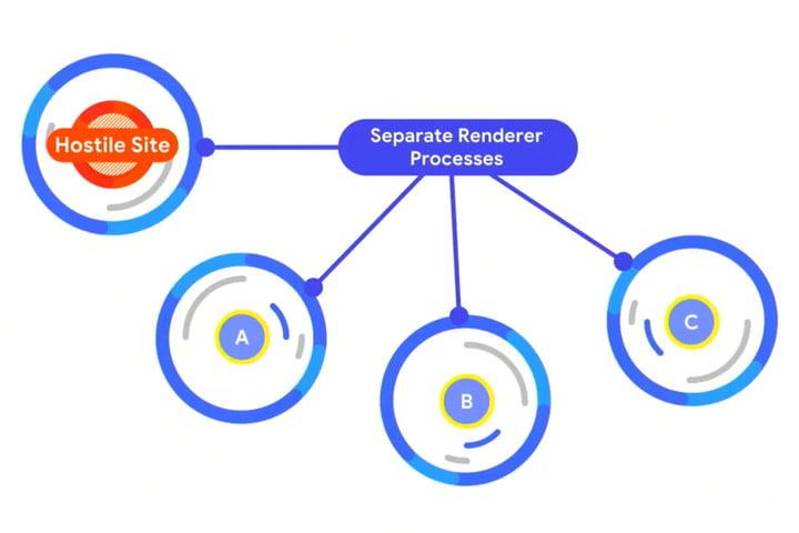 Cách Chrome và những trình duyệt khác bắt tay nhau để bảo vệ bạn khỏi lỗ hổng Spectre