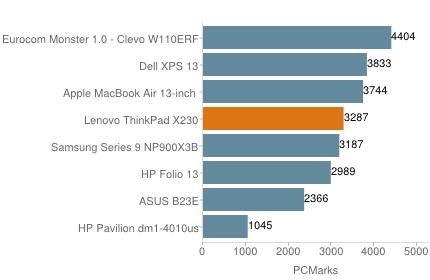 Đánh giá laptop doanh nhân ThinkPad X230