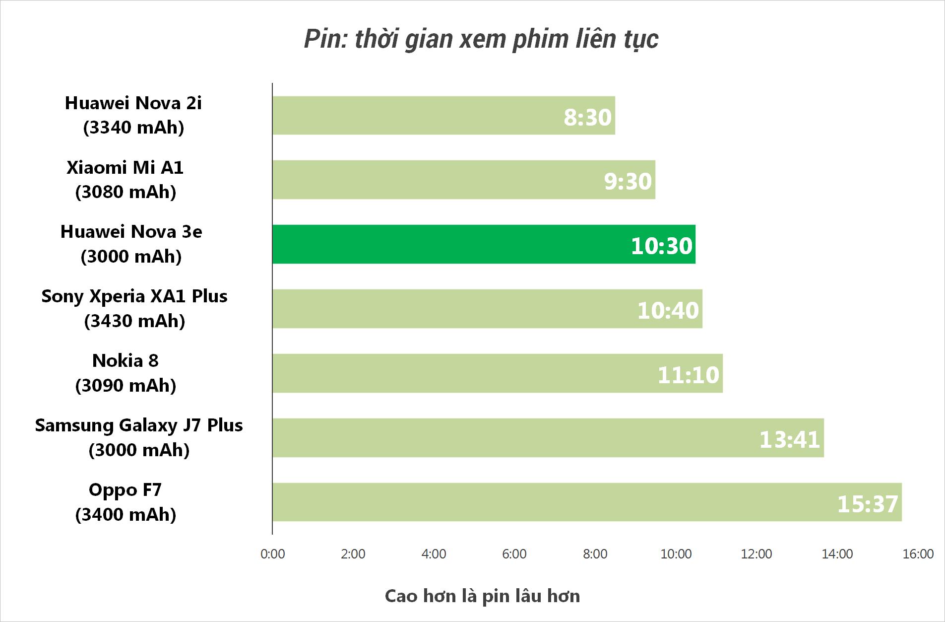 Đánh giá Huawei Nova 3e: Thiết kế ghi điểm cao, camera và hiệu năng chưa ấn tượng