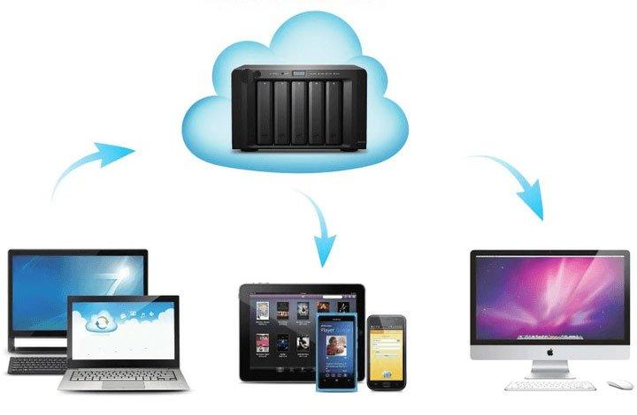 Synology ra ứng dụng sao lưu đa nền tảng Active Backup