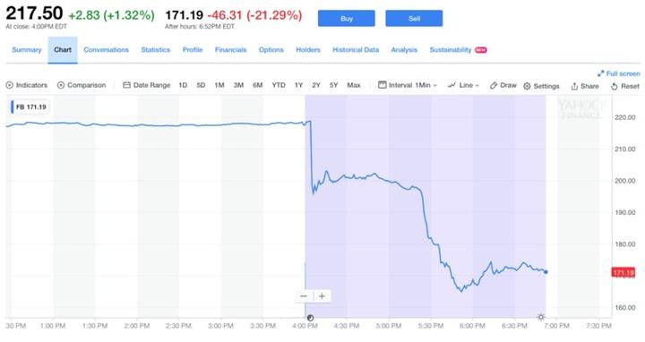 """90 phút """"ác mộng"""" thổi bay 150 tỷ USD vốn hóa thị trường của Facebook"""