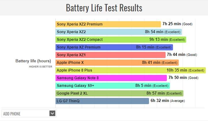 Test thời gian dùng pin của Sony Xperia XZ2 Premium: kém hơn thiết bị tiền nhiệm