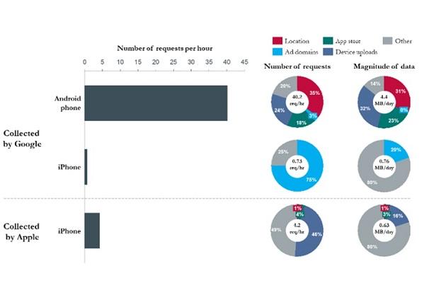 Android, Chrome gửi dữ liệu người dùng về máy chủ của Google nhiều gấp 50 lần iOS và Safari