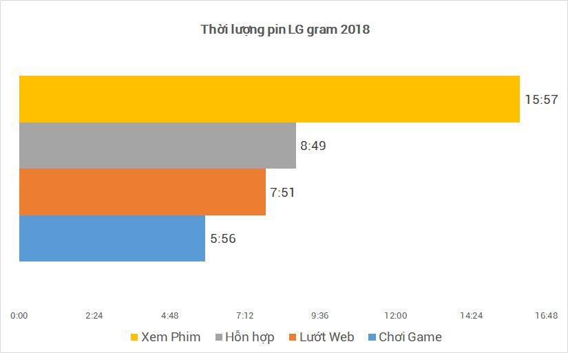 Đánh giá LG GRAM 2018, mạnh mẽ, pin trâu và giá ngất ngưỡng - 242435