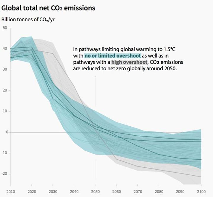 Biểu đồ mục tiêu giảm khí CO2