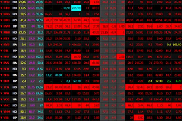 VN-Index mất gần 50 điểm, HoSE bốc hơi 6,5 tỉ USD do lo ngại lãi suất Mỹ tăng