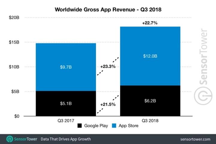 Quý 3/2018: App Store có doanh thu cao hơn 93% so với Google Play