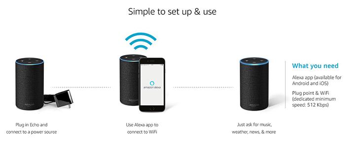 Bộ kết nối Amazone Alexa