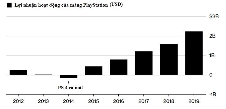 Lợi nhuận mảng PlayStation