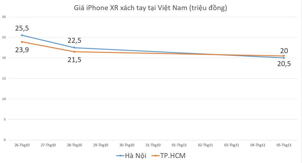 giá iphone xr tại việt nam