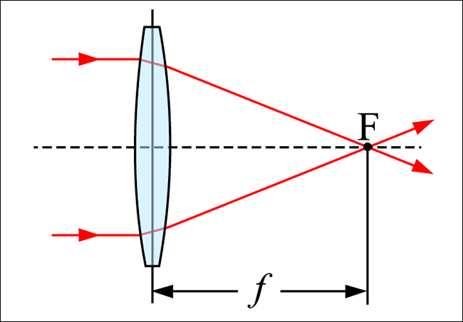 Flange focal distance là gì?