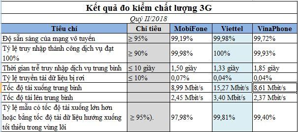 Chất lượng dịch vụ 3G