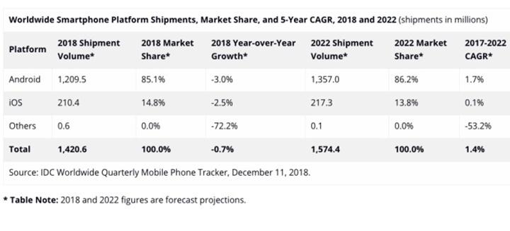 Thị trường điện thoại thông minh sẽ phục hồi trong năm tới, nhưng tăng trưởng chậm
