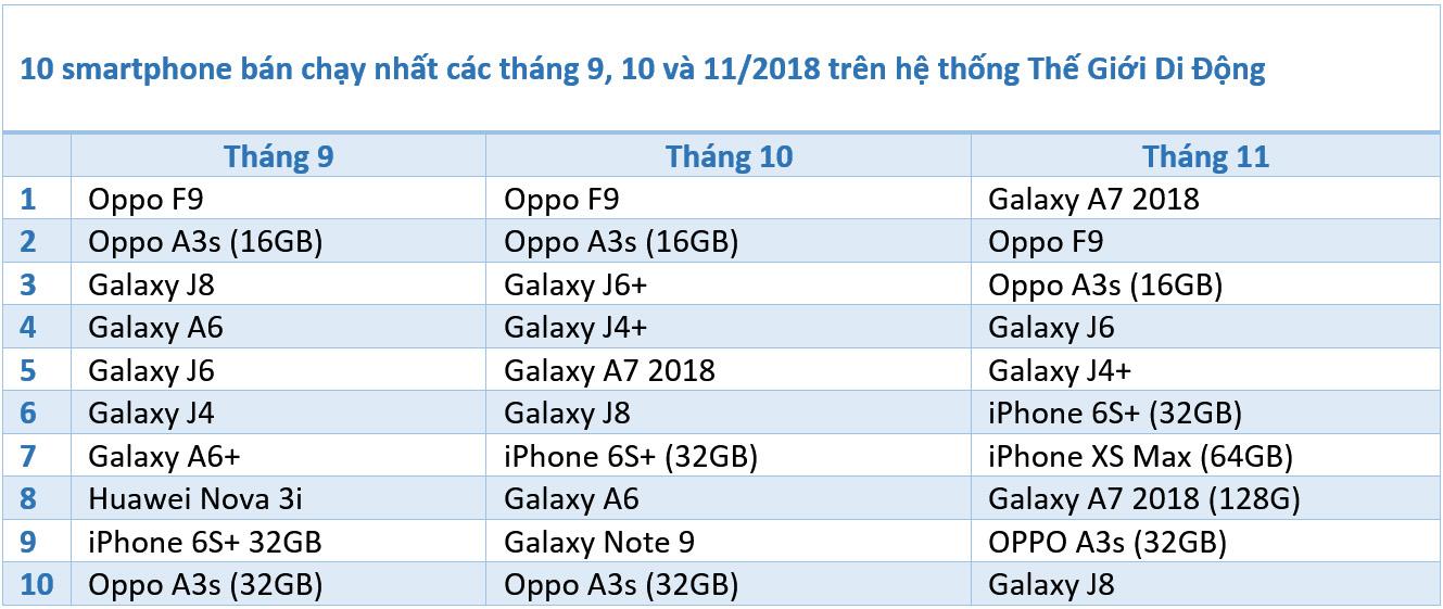 Theo chia sẻ từ hệ thống Thế Giới Di Động trong 3 tháng gần đây nhất là  tháng 9, 10 và 11 thì Samsung, Oppo và Apple vẫn là cái thương hiệu ...