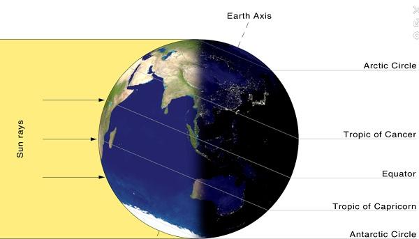 Sự chiếu sáng của Mặt Trời cho Trái Đất vào ngày Đông chí ở Bắc Bán cầu