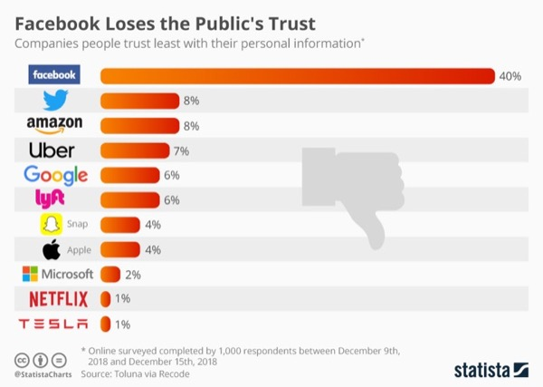 Facebook đứng đầu danh sách hãng công nghệ đáng tin nhất... từ dưới đếm lên