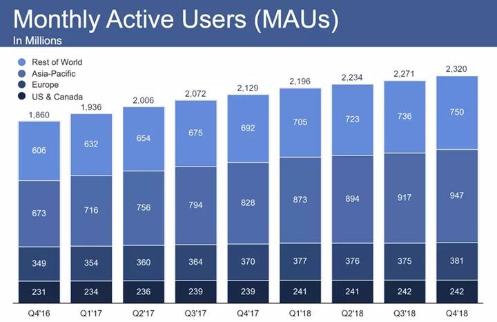 Facebook tiếp tục phát triển bất chấp các vụ bê bối và sự phẫn nộ về quyền riêng tư