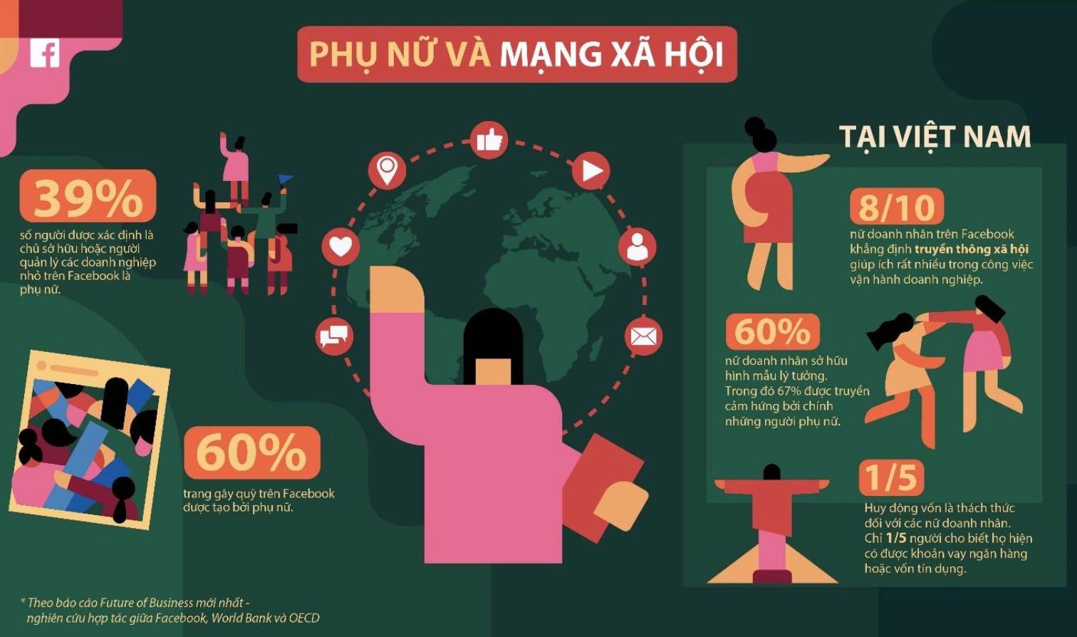 mạng xã hội giúp ích cho công việc kinh doanh